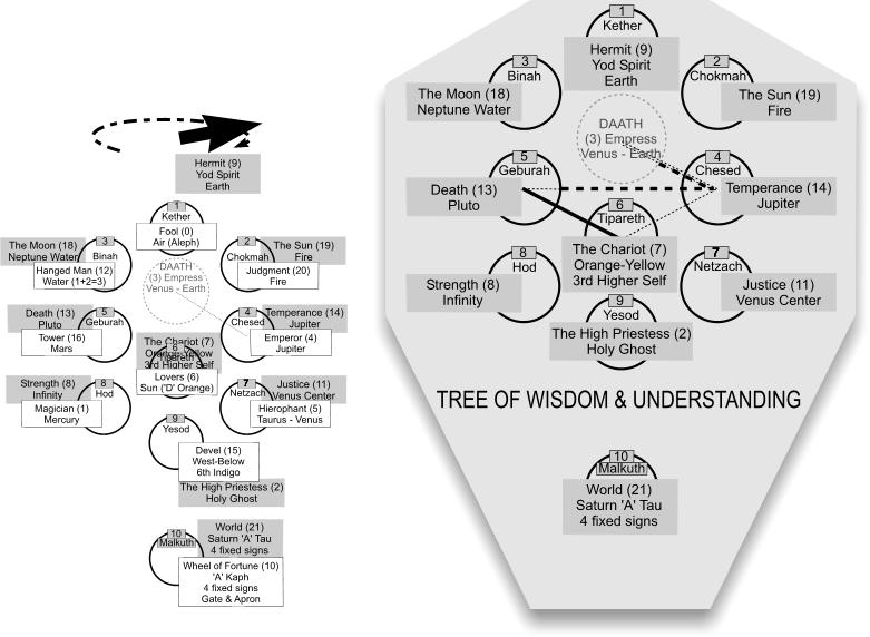 lucifer tells us how to become gods gnostics